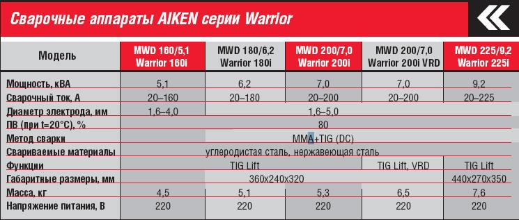 Аппарат MWD 200/7,0 Warrior